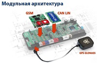 GSM and GPS модули StarLine